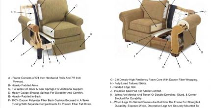 Mel's advice: How to pick out a sofa or a chair.